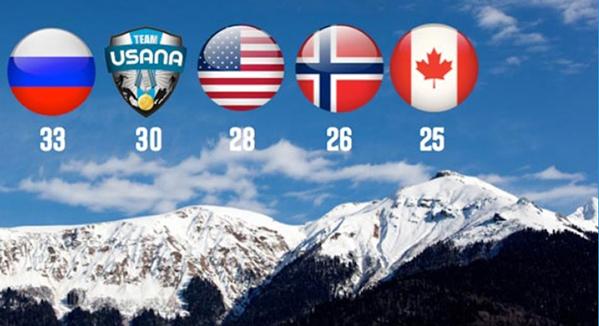 1 USANA Olympics